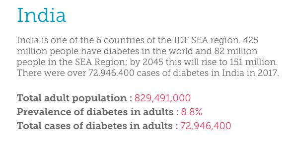 diabetes statistics
