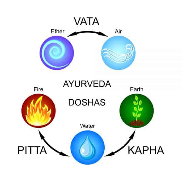 Ayurveda doshas Vata, Pitta, Kapha