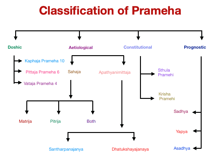 Classification of Prameha