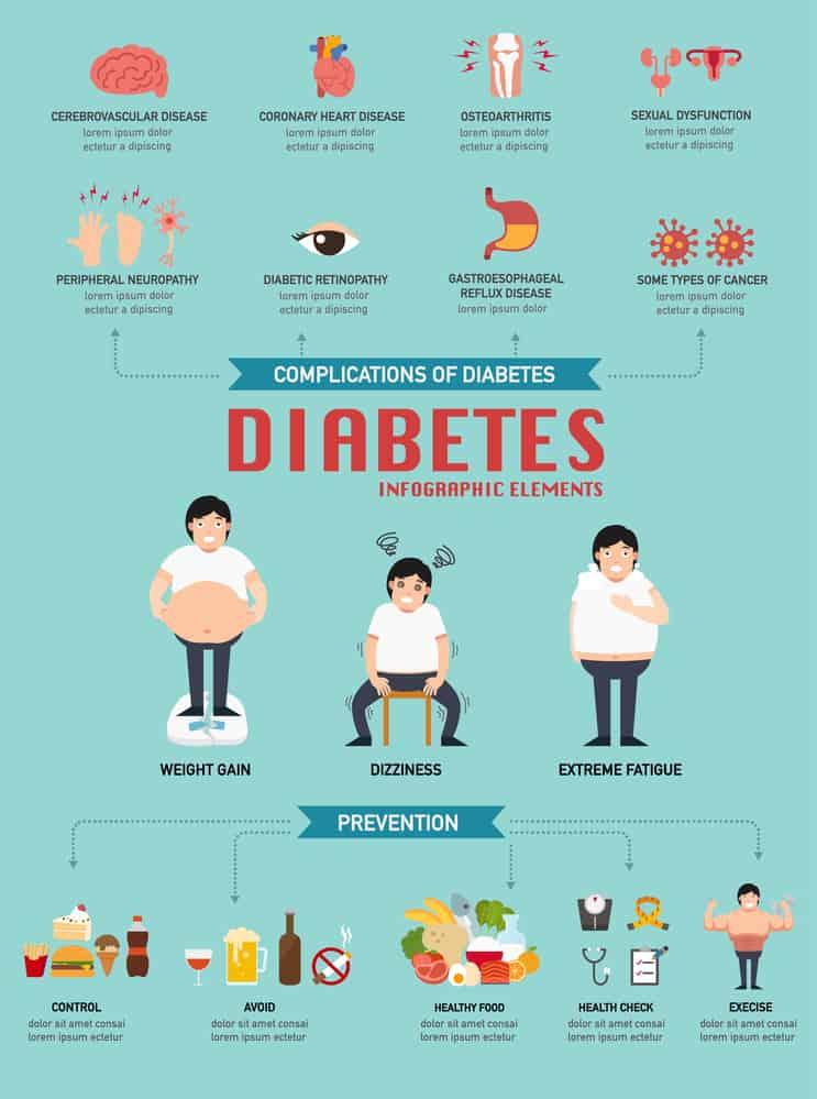 Diabetic disease