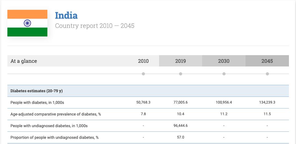 Diabetes statistics in India